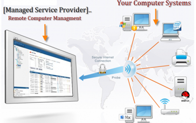 Get IT Managed Services and Support from Expert